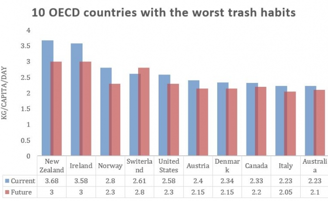 Top 10 Garbage Producing Countries in the World